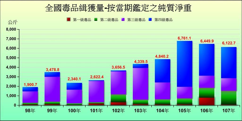 全國毒品緝獲量 (98年-107年)