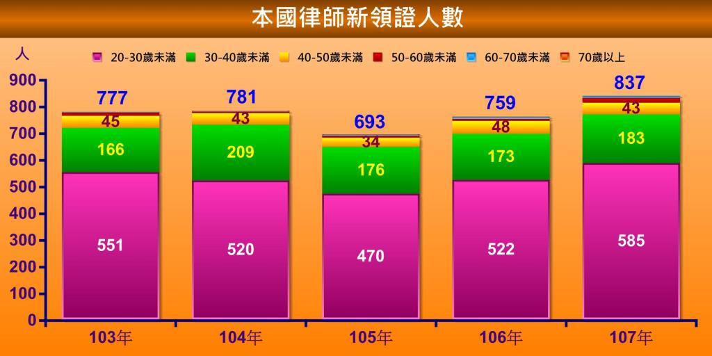 本國律師新領證人數(103年-107年)