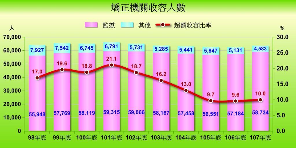 矯正機關收容人數(98年底-107年底)